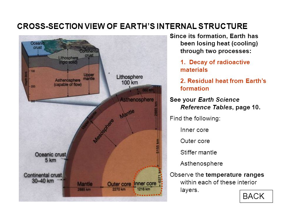 CROSS-SECTION VIEW OF EARTH'S INTERNAL STRUCTURE Since its formation, Earth has been losing heat (cooling) through two processes: 1.