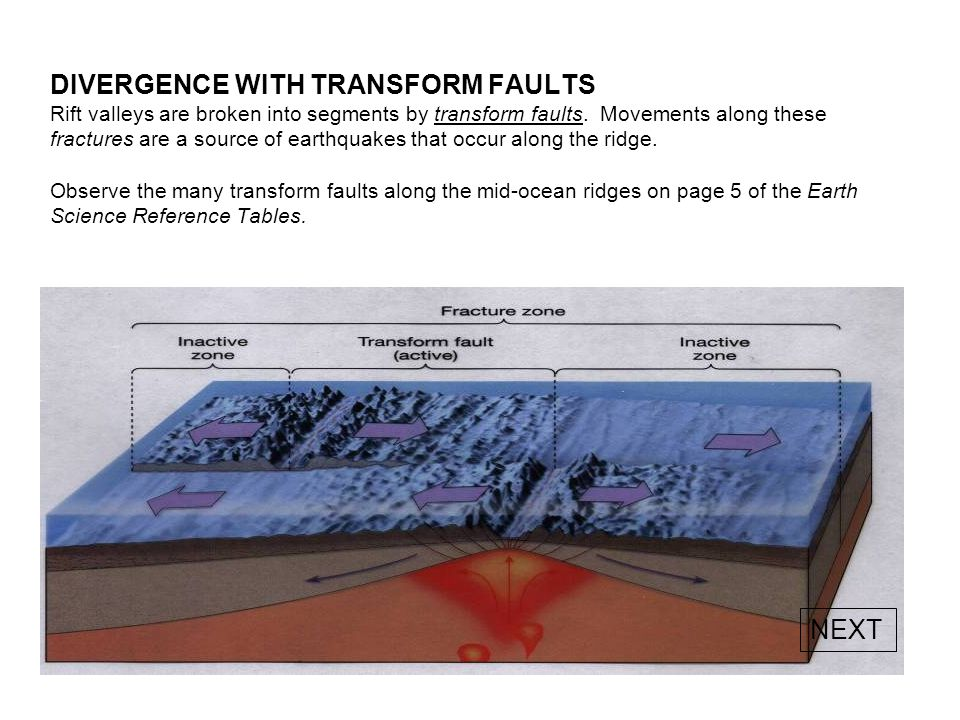 DIVERGENCE WITH TRANSFORM FAULTS Rift valleys are broken into segments by transform faults.