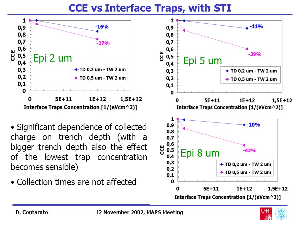 CCE vs Interface Traps, with STI D.