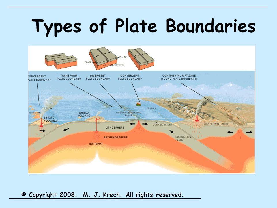 Types of Plate Boundaries © Copyright 2008. M. J. Krech. All rights reserved.