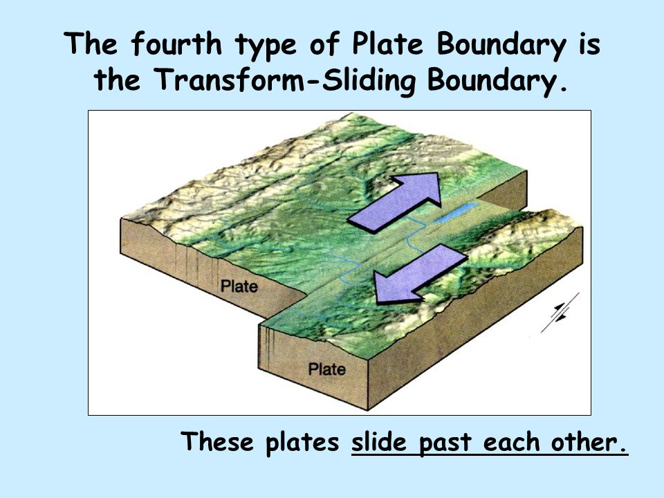 The fourth type of Plate Boundary is the Transform-Sliding Boundary. These plates slide past each other.