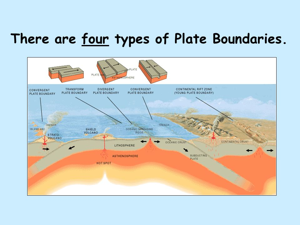 There are four types of Plate Boundaries.