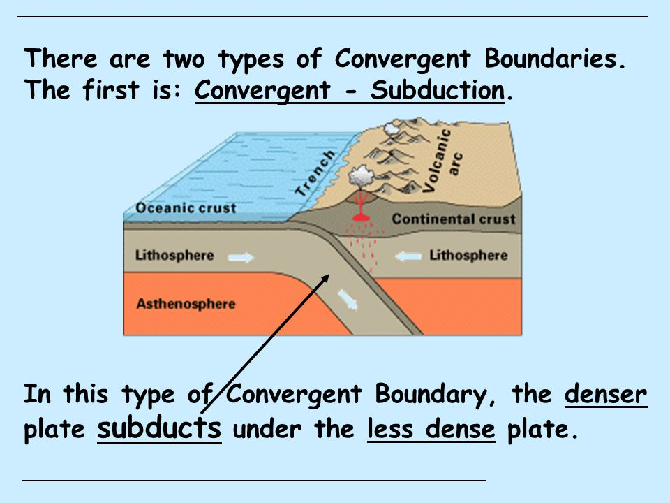 Features of a Convergent- SubductionBoundary are: 1.Volcanic Mountain Ranges 2.Trenches