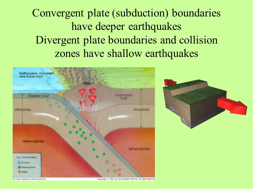 Convergent plate (subduction) boundaries have deeper earthquakes Divergent plate boundaries and collision zones have shallow earthquakes