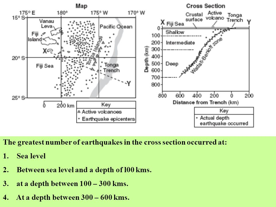 The greatest number of earthquakes in the cross section occurred at: 1.Sea level 2.Between sea level and a depth of l00 kms. 3. at a depth between 100