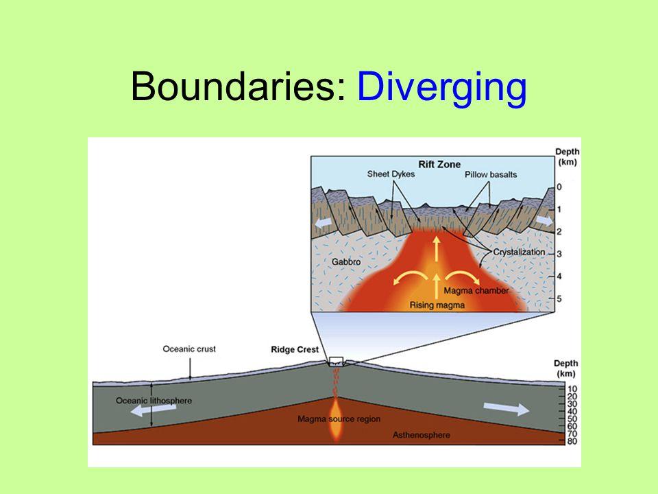 Boundaries: Diverging