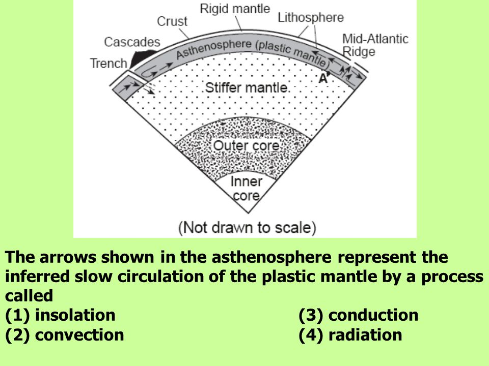The arrows shown in the asthenosphere represent the inferred slow circulation of the plastic mantle by a process called (1) insolation (3) conduction