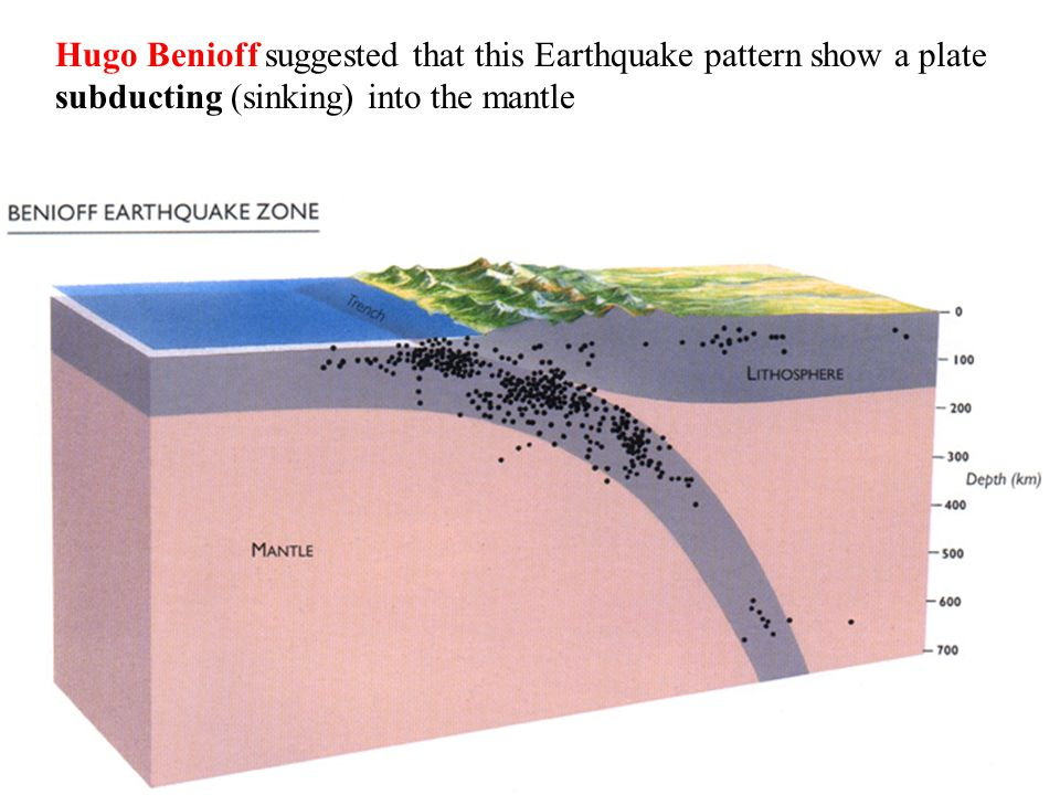 Hugo Benioff suggested that this Earthquake pattern show a plate subducting (sinking) into the mantle