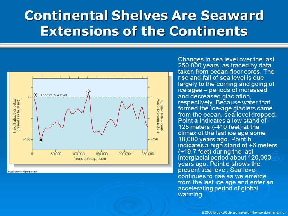 © 2006 Brooks/Cole, a division of Thomson Learning, Inc. Continental Shelves Are Seaward Extensions of the Continents Changes in sea level over the la