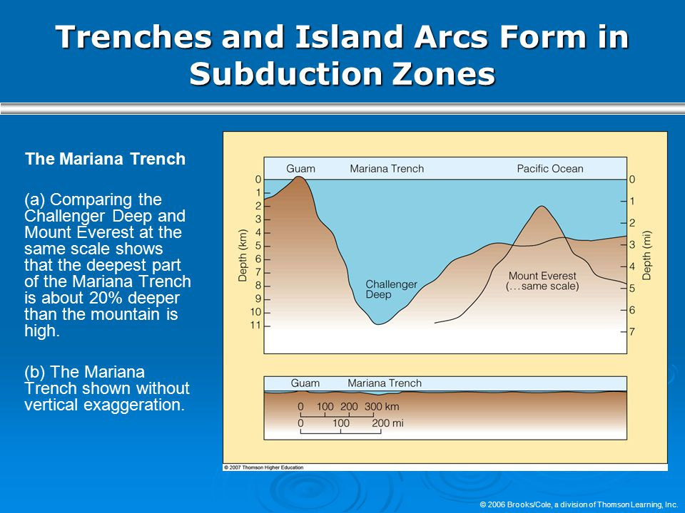© 2006 Brooks/Cole, a division of Thomson Learning, Inc. Trenches and Island Arcs Form in Subduction Zones The Mariana Trench (a) Comparing the Challe