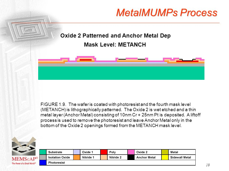 10 MetalMUMPs Process FIGURE 1.9. The wafer is coated with photoresist and the fourth mask level (METANCH) is lithographically patterned. The Oxide 2