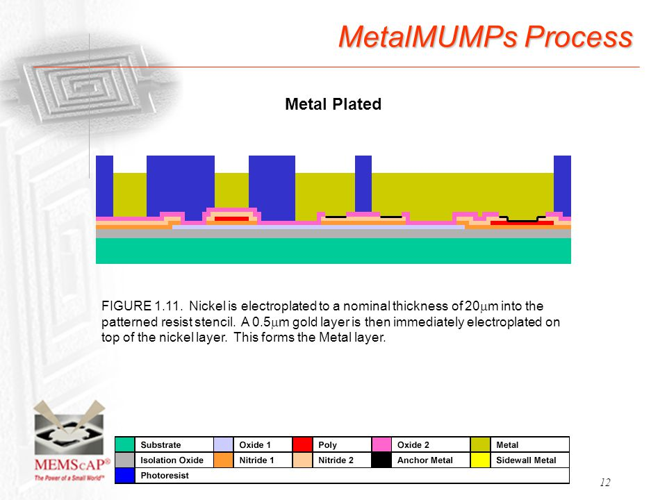 12 MetalMUMPs Process FIGURE 1.11. Nickel is electroplated to a nominal thickness of 20  m into the patterned resist stencil. A 0.5  m gold layer is