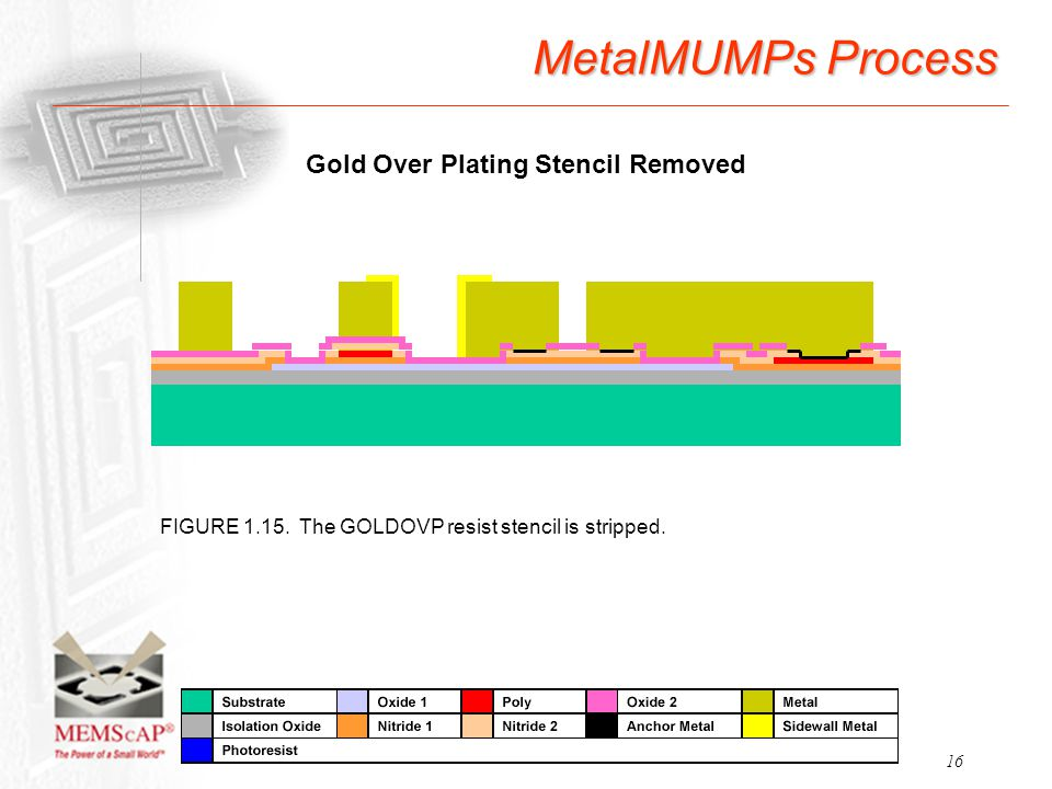 16 MetalMUMPs Process FIGURE 1.15. The GOLDOVP resist stencil is stripped. Gold Over Plating Stencil Removed