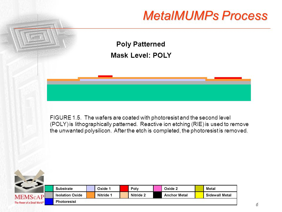 6 MetalMUMPs Process FIGURE 1.5. The wafers are coated with photoresist and the second level (POLY) is lithographically patterned. Reactive ion etchin