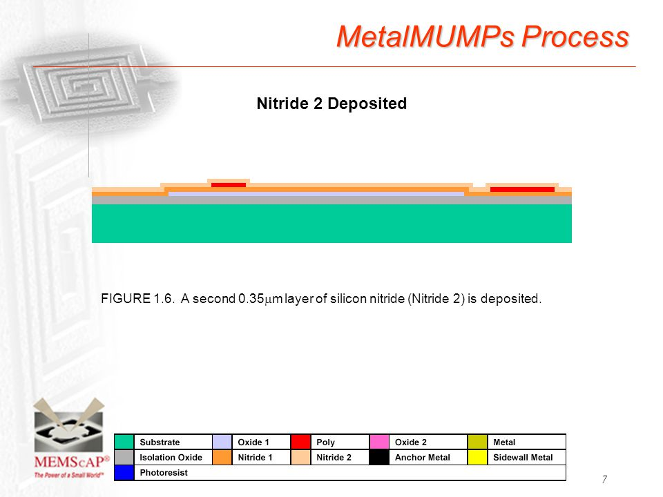 7 MetalMUMPs Process FIGURE 1.6. A second 0.35  m layer of silicon nitride (Nitride 2) is deposited. Nitride 2 Deposited