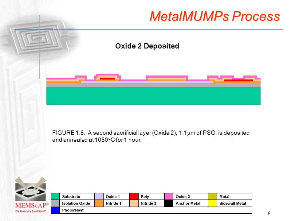 9 MetalMUMPs Process FIGURE 1.8. A second sacrificial layer (Oxide 2), 1.1  m of PSG, is deposited and annealed at 1050  C for 1 hour. Oxide 2 Depos