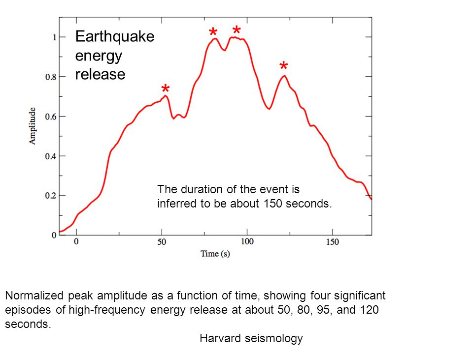 Earthquake energy release Normalized peak amplitude as a function of time, showing four significant episodes of high-frequency energy release at about 50, 80, 95, and 120 seconds.