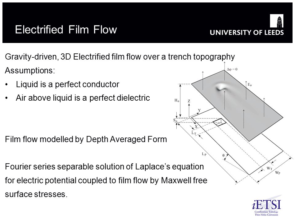 Electrified Film Flow Gravity-driven, 3D Electrified film flow over a trench topography Assumptions: Liquid is a perfect conductor Air above liquid is