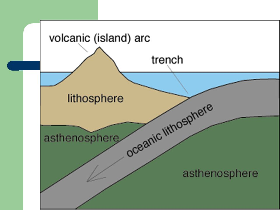 2. Subduction Oceanic plate being pushed beneath another oceanic plate or a continental plate; (O-O or O- C) a. O-O subduction results in a trench & i