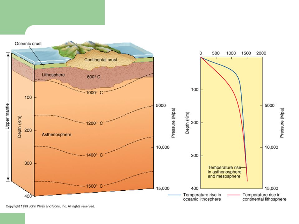 Plate Tectonics Ch 8 I. Plate Tectonics - study of the movement of the plates of the Earth's surface A. Lithosphere - crust & upper mantle broken into