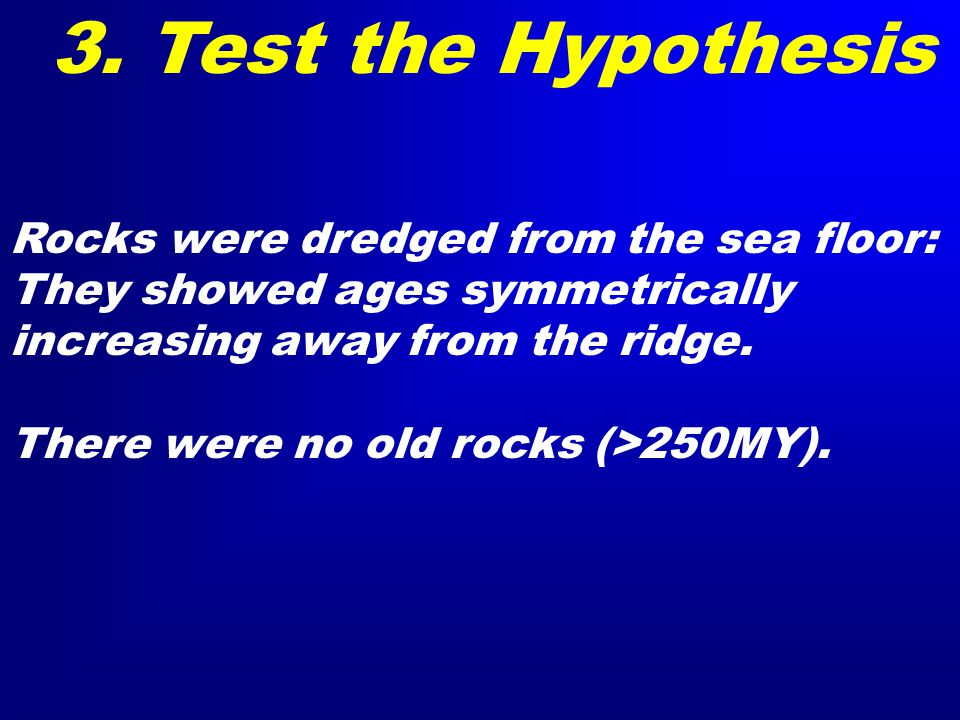 Rocks were dredged from the sea floor: They showed ages symmetrically increasing away from the ridge.