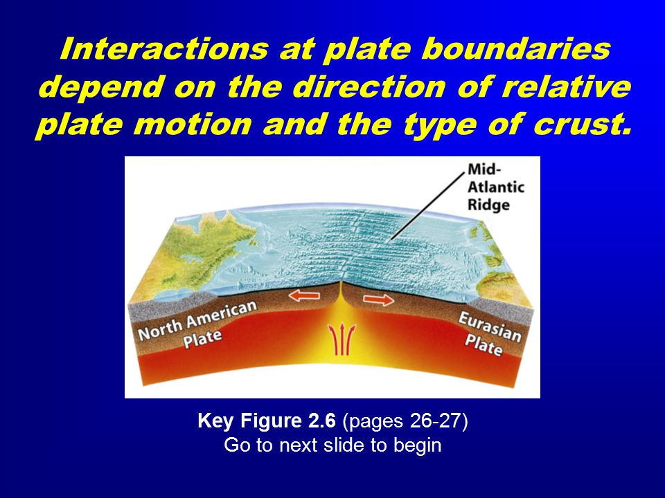 Interactions at plate boundaries depend on the direction of relative plate motion and the type of crust.