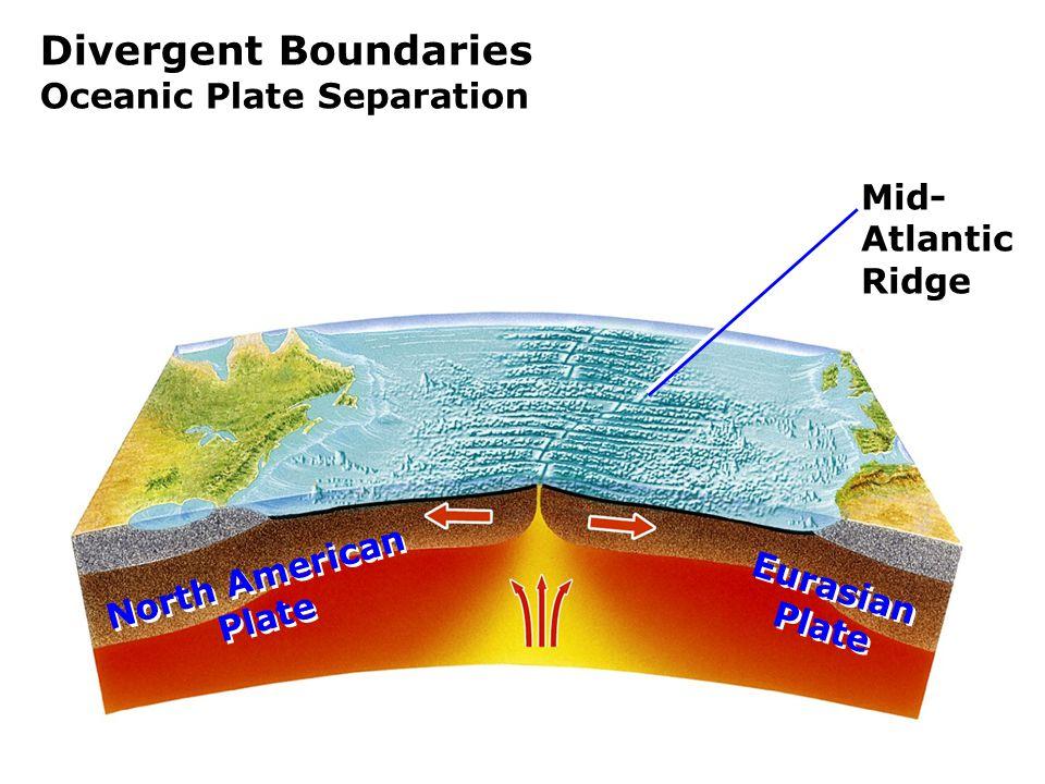 Divergent Boundaries Oceanic Plate Separation Mid- Atlantic Ridge North American Plate North American Plate Eurasian Plate Eurasian Plate