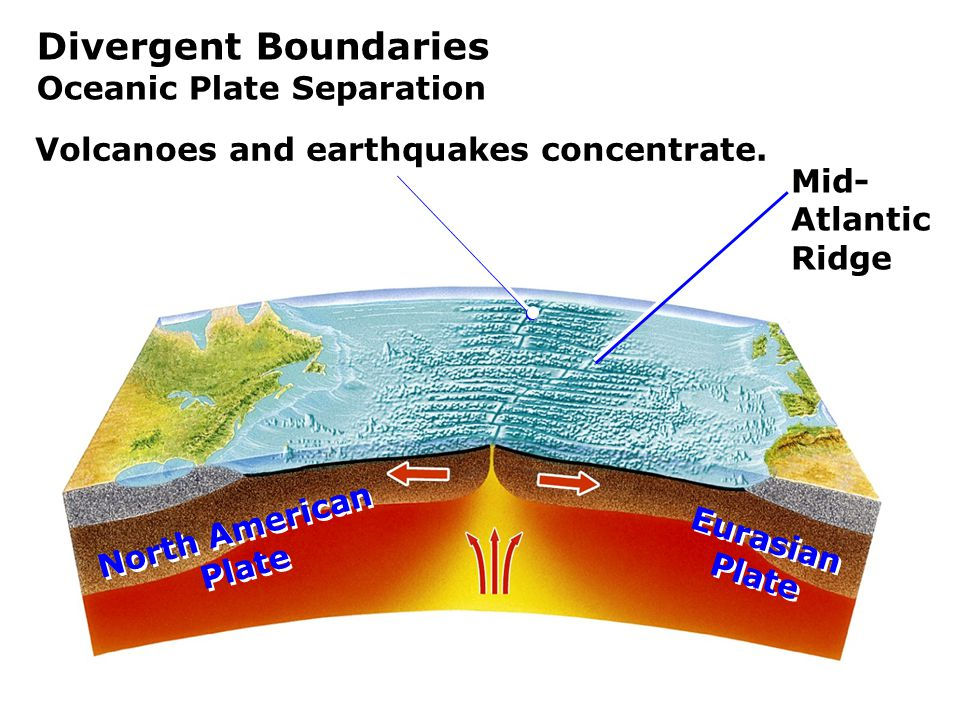 Divergent Boundaries Oceanic Plate Separation Mid- Atlantic Ridge North American Plate North American Plate Eurasian Plate Eurasian Plate Volcanoes and earthquakes concentrate.