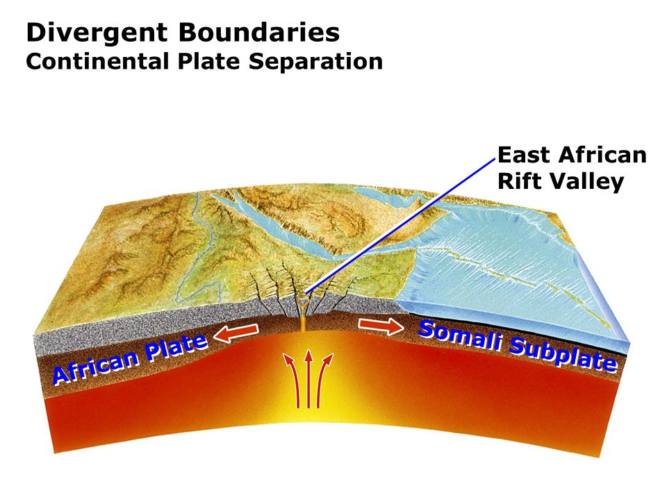 Divergent Boundaries Continental Plate Separation East African Rift Valley Somali Subplate African Plate