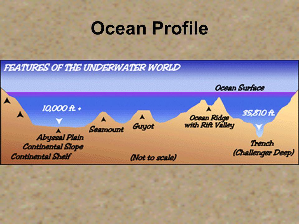 Atlantic Ocean Floor Profile