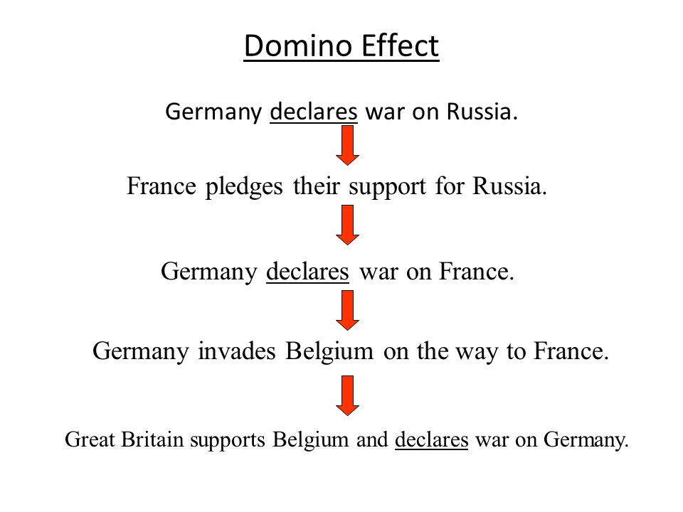 Domino Effect Germany declares war on Russia. France pledges their support for Russia.
