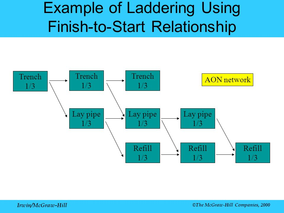 Irwin/McGraw-Hill ©The McGraw-Hill Companies, 2000 Example of Laddering Using Finish-to-Start Relationship Trench 1/3 Lay pipe 1/3 Refill 1/3 AON network