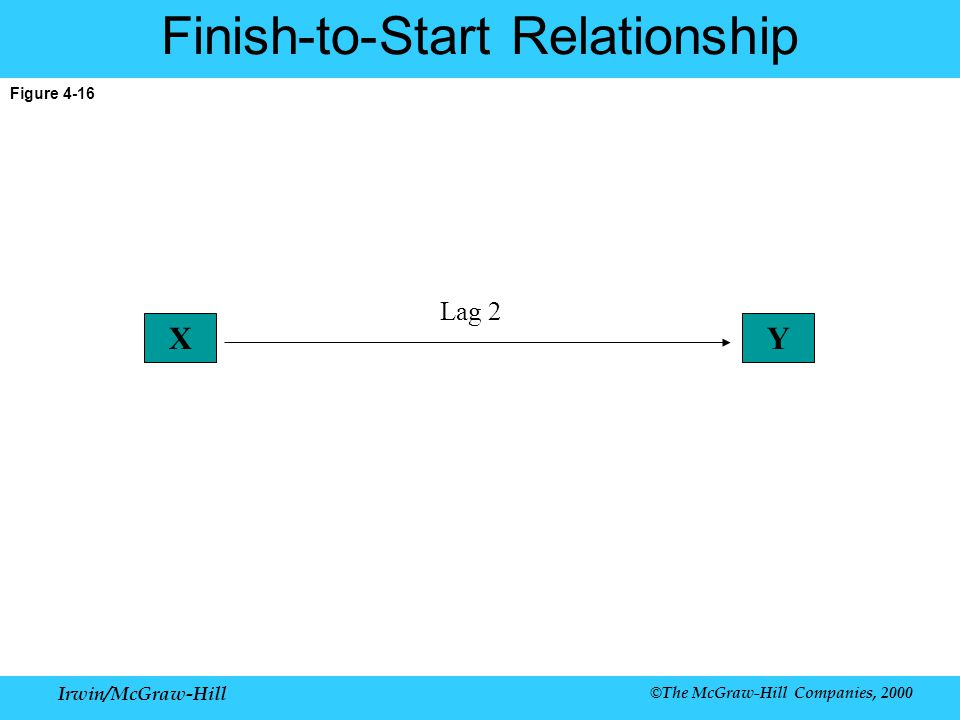 Irwin/McGraw-Hill ©The McGraw-Hill Companies, 2000 Figure 4-16 Finish-to-Start Relationship XY Lag 2