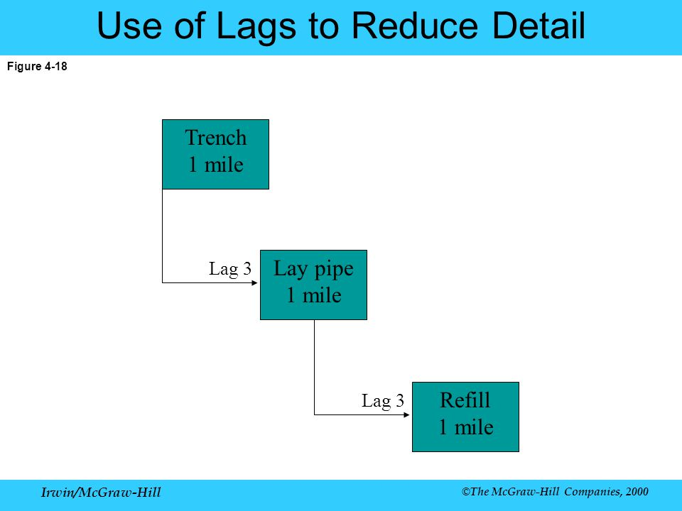 Irwin/McGraw-Hill ©The McGraw-Hill Companies, 2000 Figure 4-18 Use of Lags to Reduce Detail Trench 1 mile Lay pipe 1 mile Lag 3 Refill 1 mile Lag 3