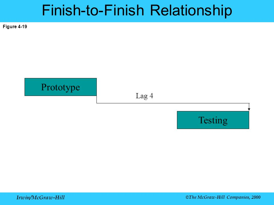 Irwin/McGraw-Hill ©The McGraw-Hill Companies, 2000 Figure 4-19 Finish-to-Finish Relationship Lag 4 Prototype Testing