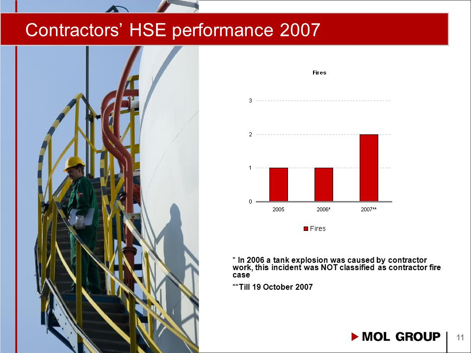 Contractors' HSE performance 2007 11 * In 2006 a tank explosion was caused by contractor work, this incident was NOT classified as contractor fire cas