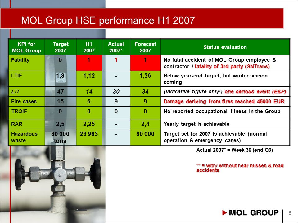 MOL Group HSE performance H1 2007 5 KPI for MOL Group Target 2007 H1 2007 Actual 2007* Forecast 2007 Status evaluation Fatality 0111 fatality of 3rd p