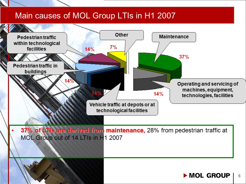 Contractors' HSE performance 2007 7 Till 19 October 2007 ►Early warning: Time proportionate contractor LTI figure is nearly the same as 2006 data ►Contractors' has almost the same number of injuries as MOL Group employees ►No serious contractor injury in 2007