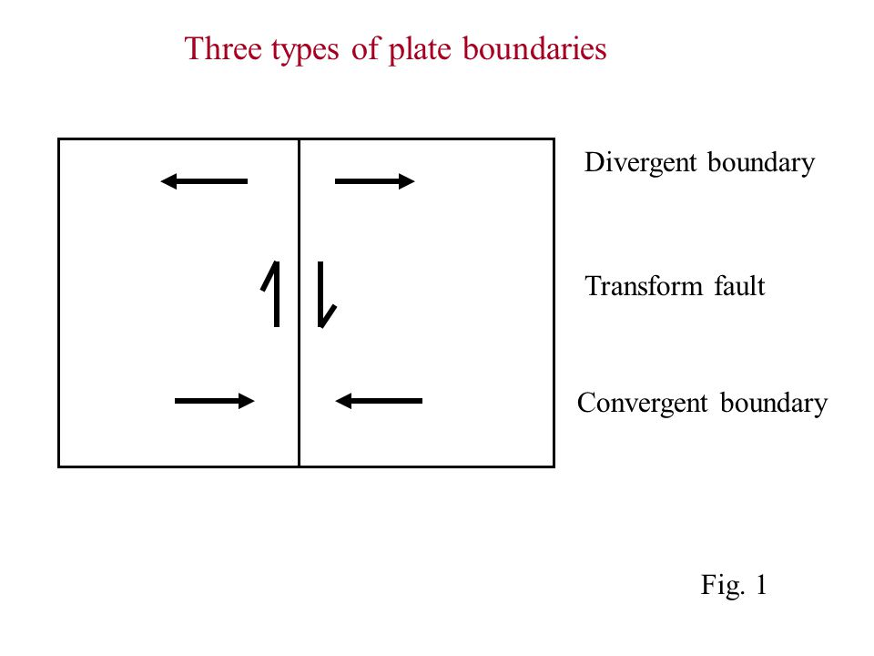 Divergent boundary Transform fault Convergent boundary Three types of plate boundaries Fig. 1