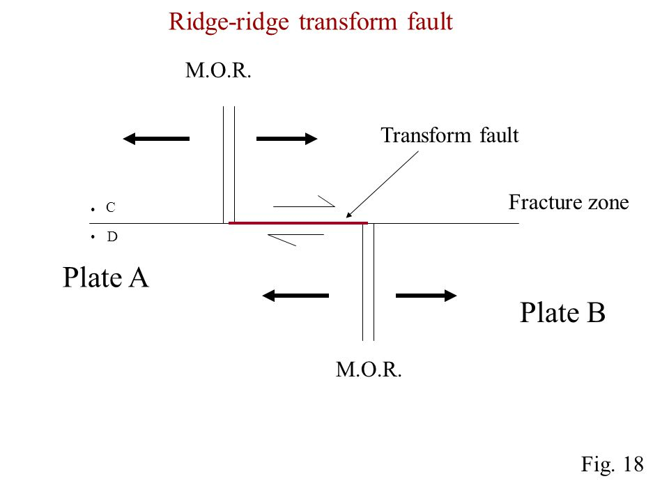 M.O.R. Transform fault Fracture zone Plate A Plate B M.O.R.