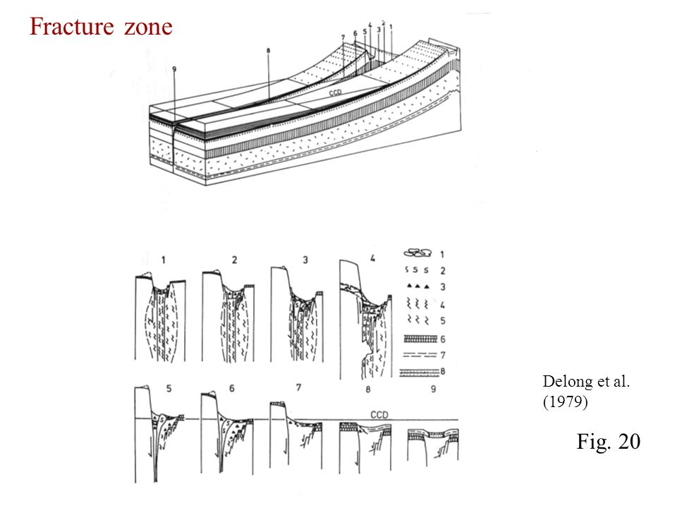 Delong et al. (1979) Fig. 20 Fracture zone