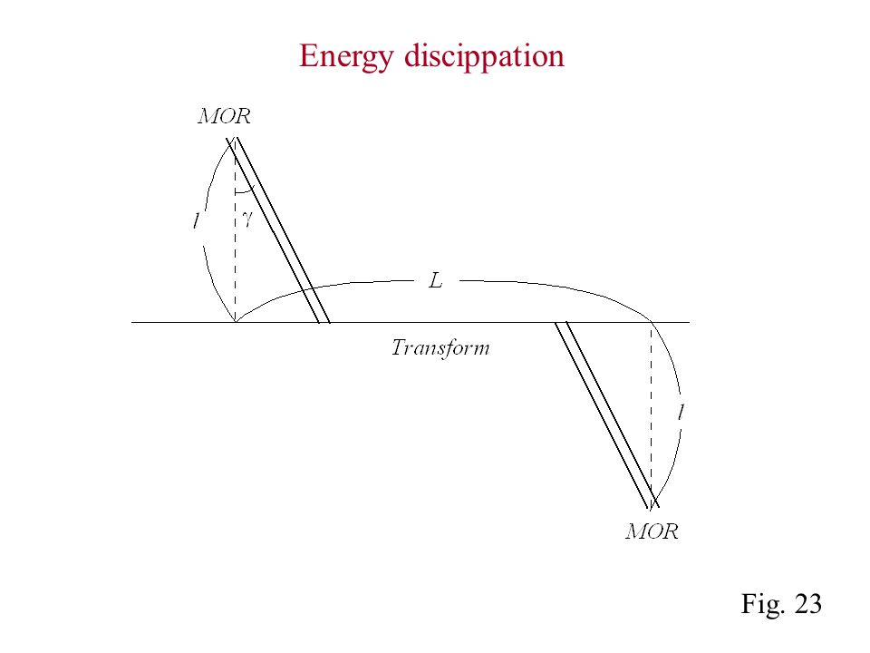 Fig. 23 Energy discippation