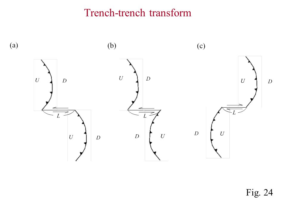 Trench-trench transform Fig. 24