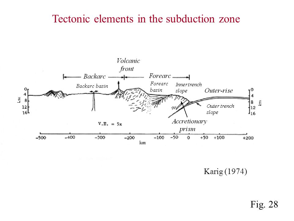 Fig. 28 Karig (1974) Tectonic elements in the subduction zone