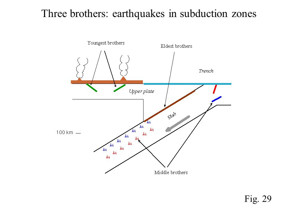 Fig. 29 Three brothers: earthquakes in subduction zones