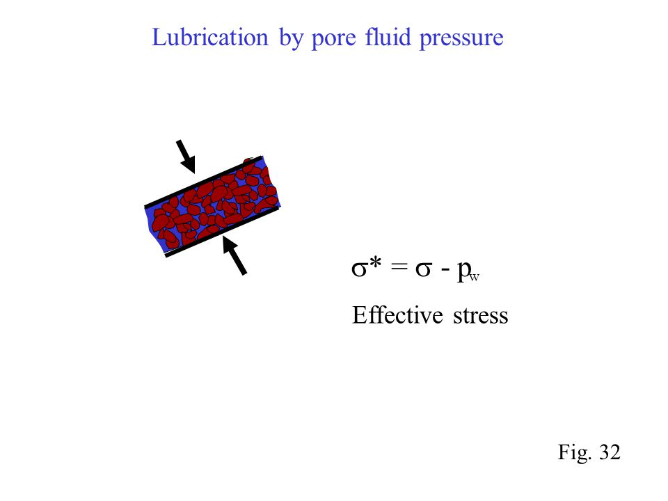  * =  - p Effective stress w Fig. 32 Lubrication by pore fluid pressure