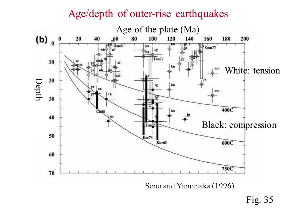 Seno and Yamanaka (1996) Age/depth of outer-rise earthquakes Depth Black: compression White: tension Fig.