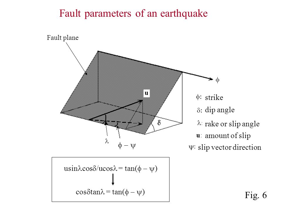 strike dip angle rake or slip angle amount of slip slip vector direction Fault parameters of an earthquake Fault plane Fig.