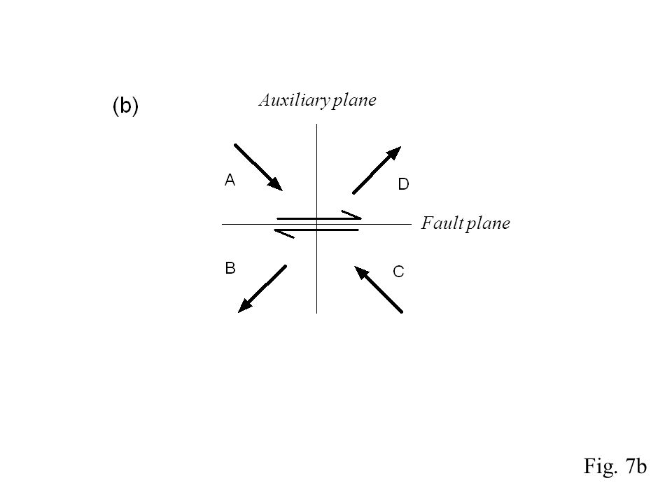 Fig. 7b Fault plane Auxiliary plane