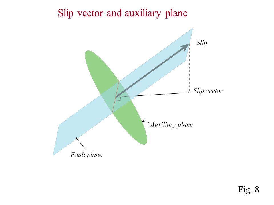 Fig. 8 Slip vector and auxiliary plane
